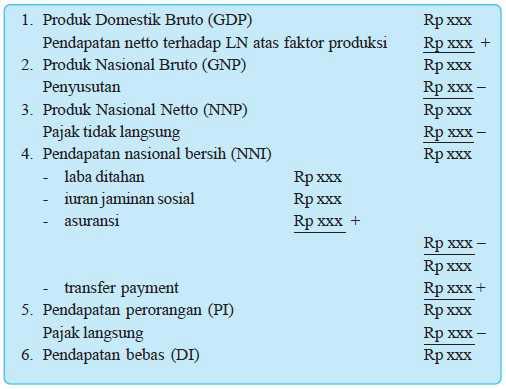 rumus pendapatan nasional